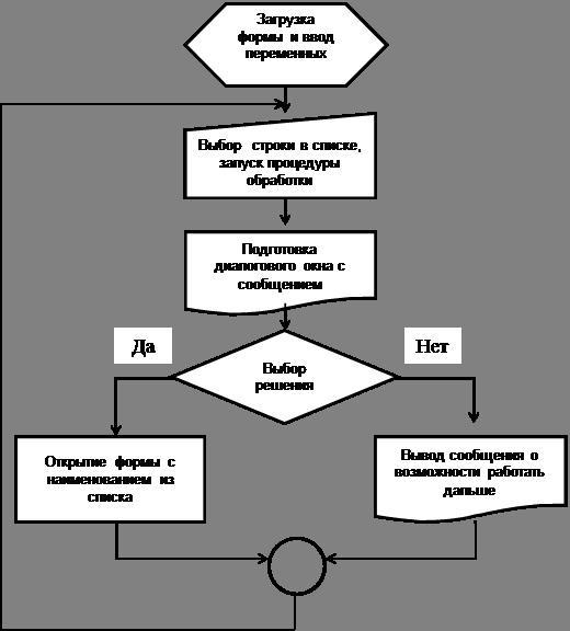 Как видно из блок-схемы