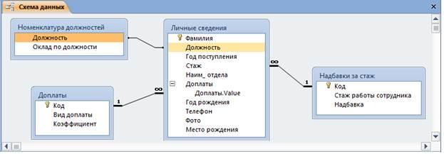 Схема связей ms access